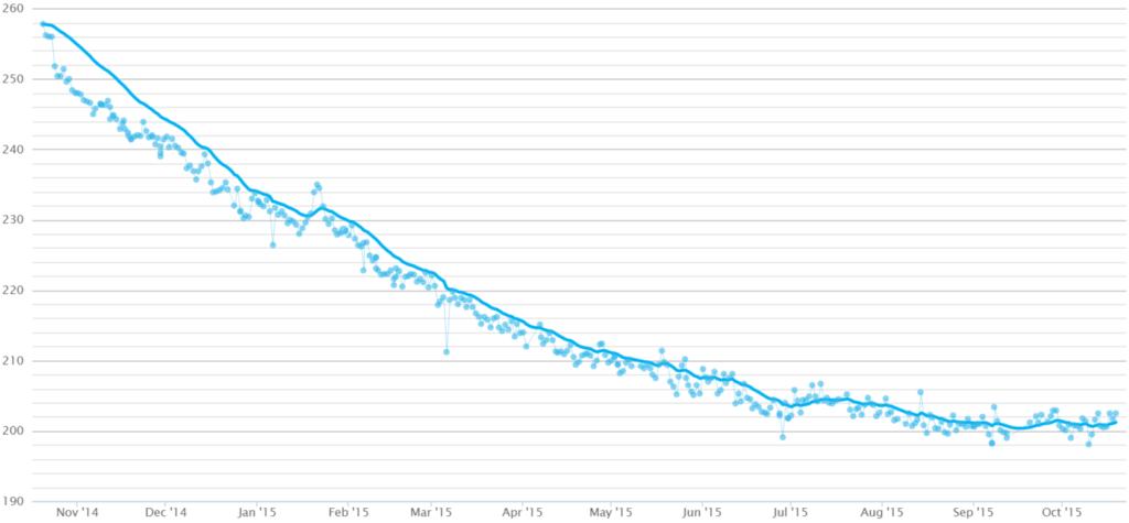 Weight Log 1 year of Keto